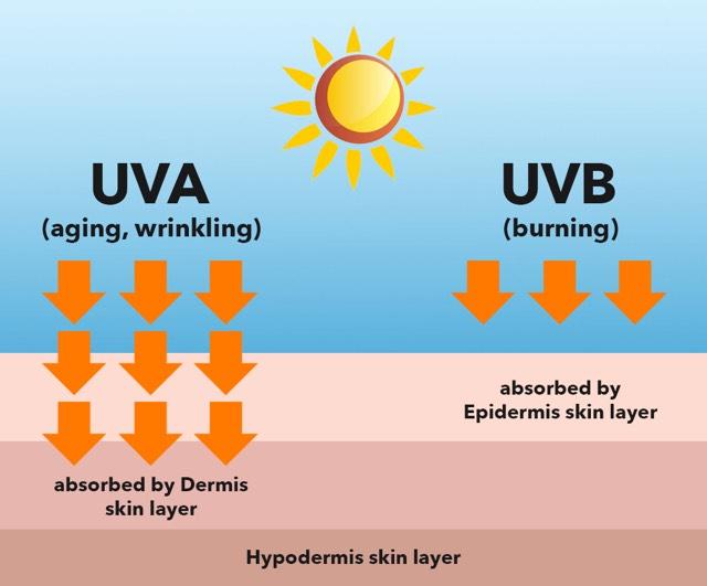 UV-stråler uva uvb uvc